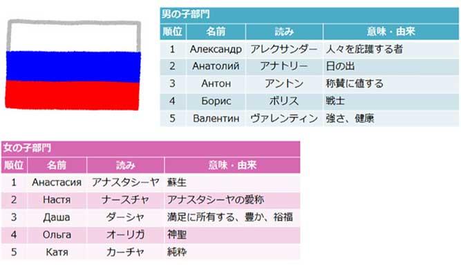 ロシアの犬の男の子(オス)の名前ランキングと女の子(メス)の名前ランキングの表
