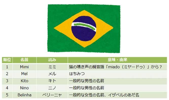 ブラジルの犬の男の子(オス)の名前ランキングと女の子(メス)の名前ランキングの表