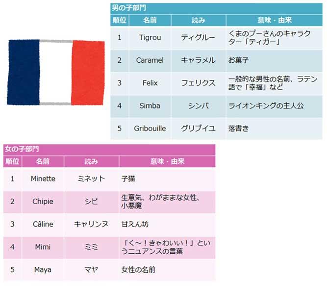 フランスの犬の男の子(オス)の名前ランキングと女の子(メス)の名前ランキングの表