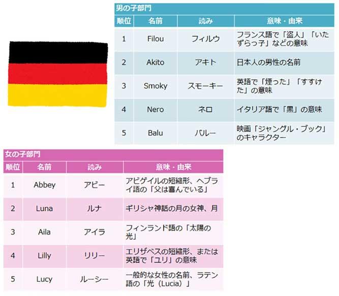 ドイツの犬の男の子(オス)の名前ランキングと女の子(メス)の名前ランキングの表