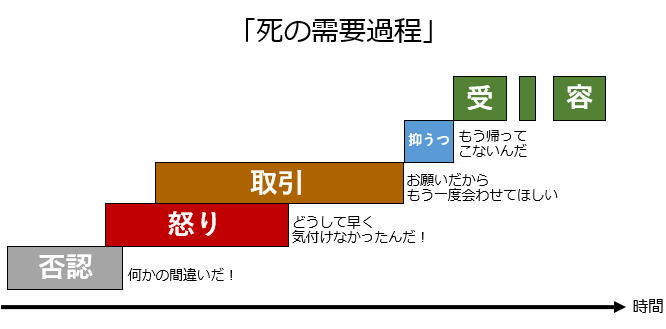 死の需要過程の図
