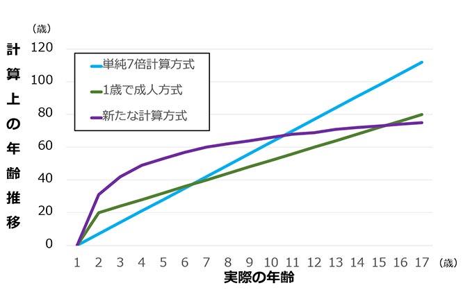 犬の年齢の新たな計算方式のグラフ