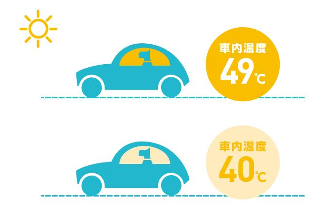 外の気温と車内の温度の違いの図