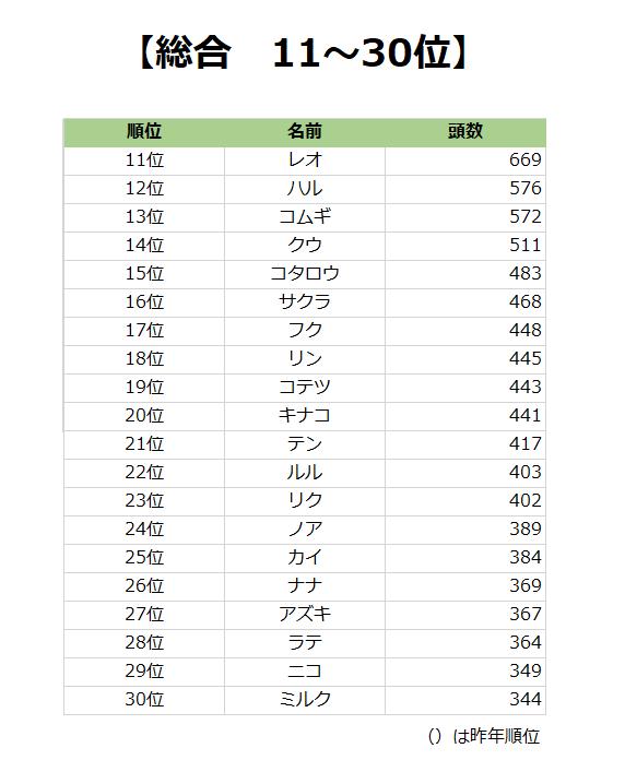 犬のなめランキング総合TOP11~30