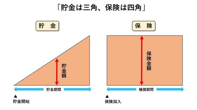 三角四角の図