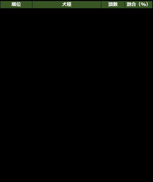 犬種ランキングTOP11~30