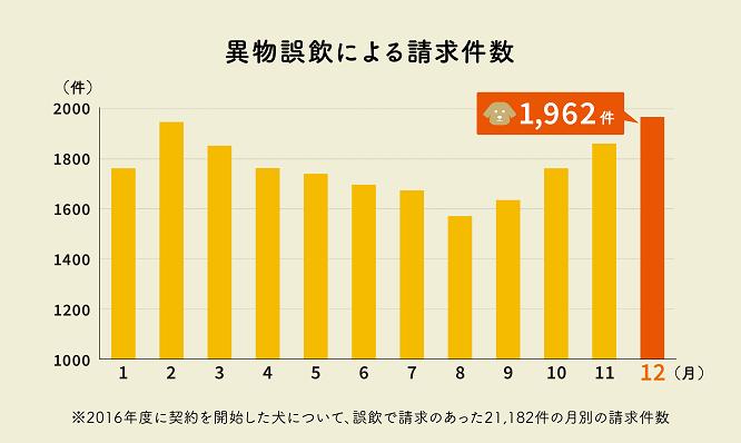 誤飲による請求件数のグラフ