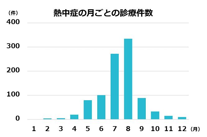 熱中症の月ごとの診療件数